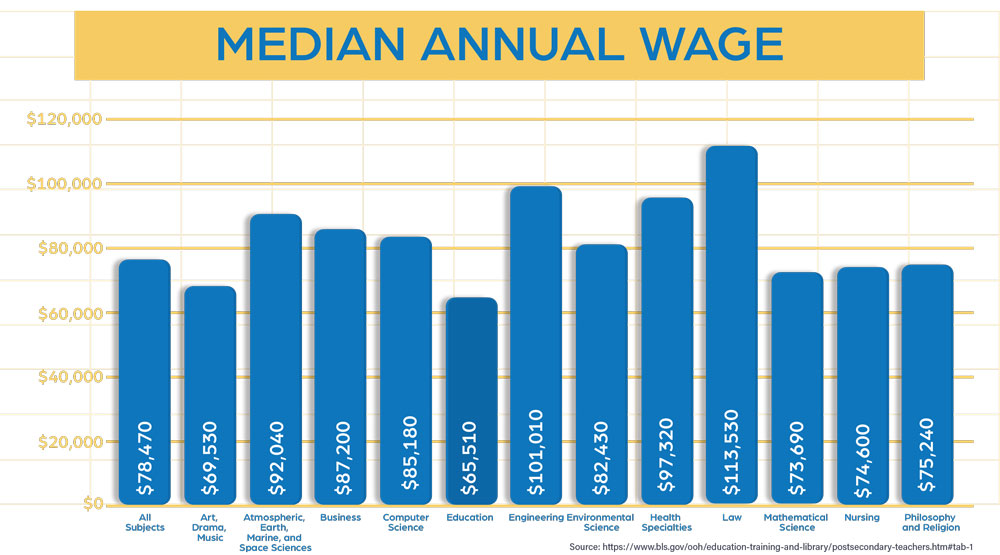 Median Salary for Professors